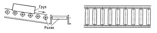 Роликовый конвейер или Рольганг приводной и неприводной для транспортировки грузов и тяжелых предметов